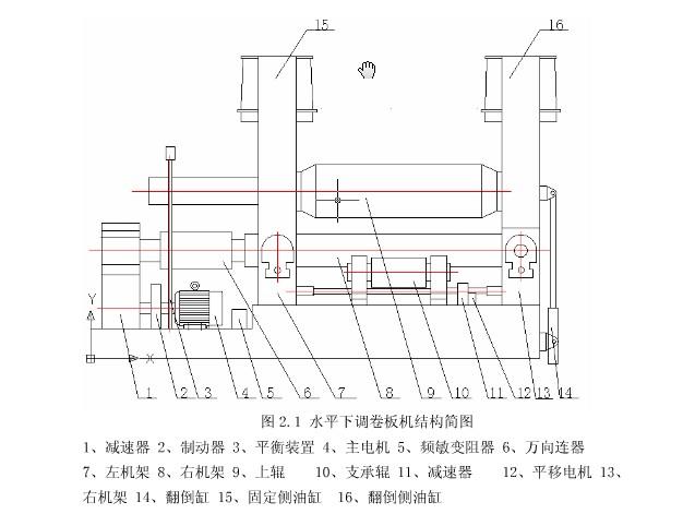 卷板机图纸了解卷板机工作原理